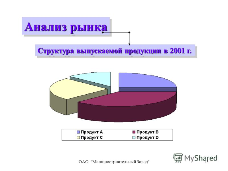 OAO Машиностроительный Завод13 Структура выпускаемой продукции в 2001 г. Анализ рынка
