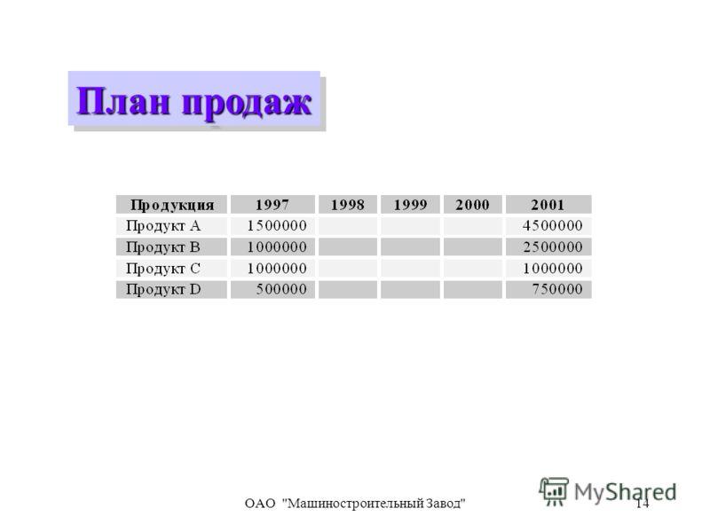 OAO Машиностроительный Завод14 План продаж