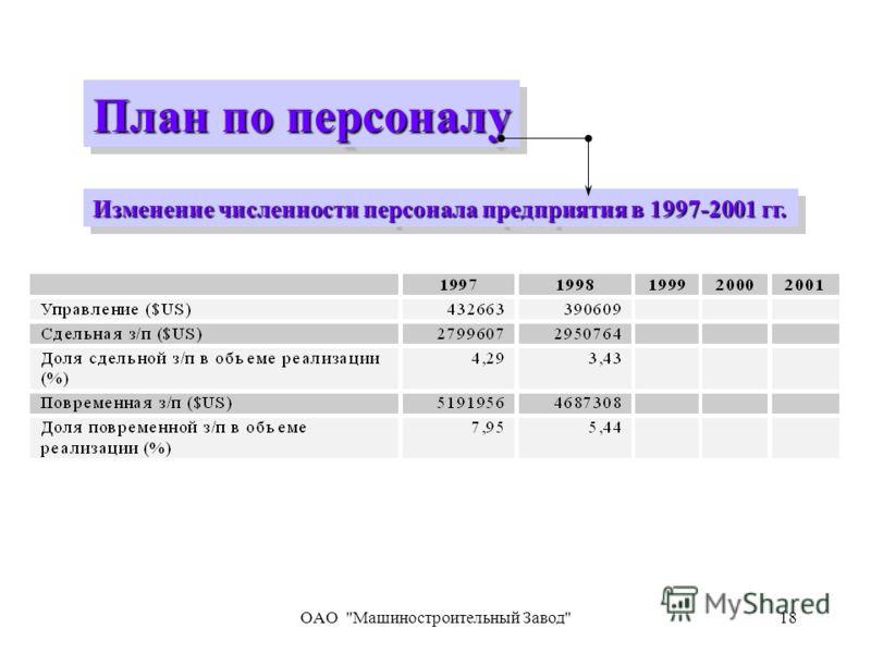OAO Машиностроительный Завод18 План по персоналу Изменение численности персонала предприятия в 1997-2001 гг.