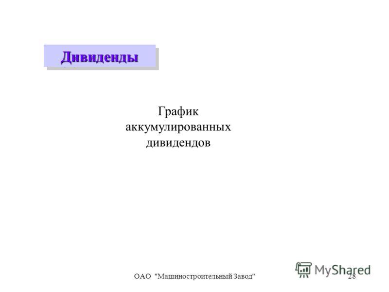 OAO Машиностроительный Завод28 ДивидендыДивиденды График аккумулированных дивидендов