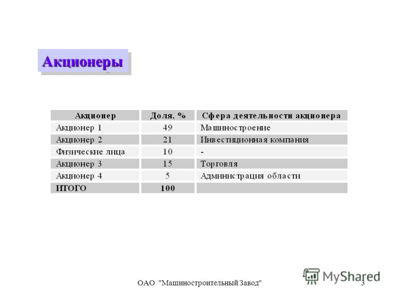 OAO Машиностроительный Завод3 АкционерыАкционеры