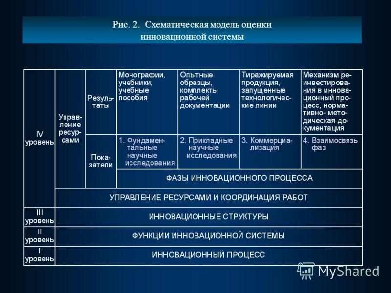 Рис. 2. Схематическая модель оценки инновационной системы