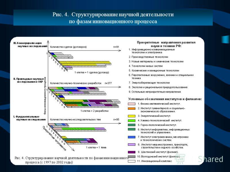 Рис. 4. Структурирование научной деятельности по фазам инновационного процесса