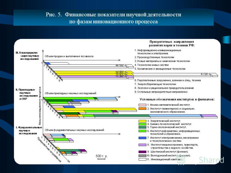 Рис. 5. Финансовые показатели научной деятельности по фазам инновационного процесса
