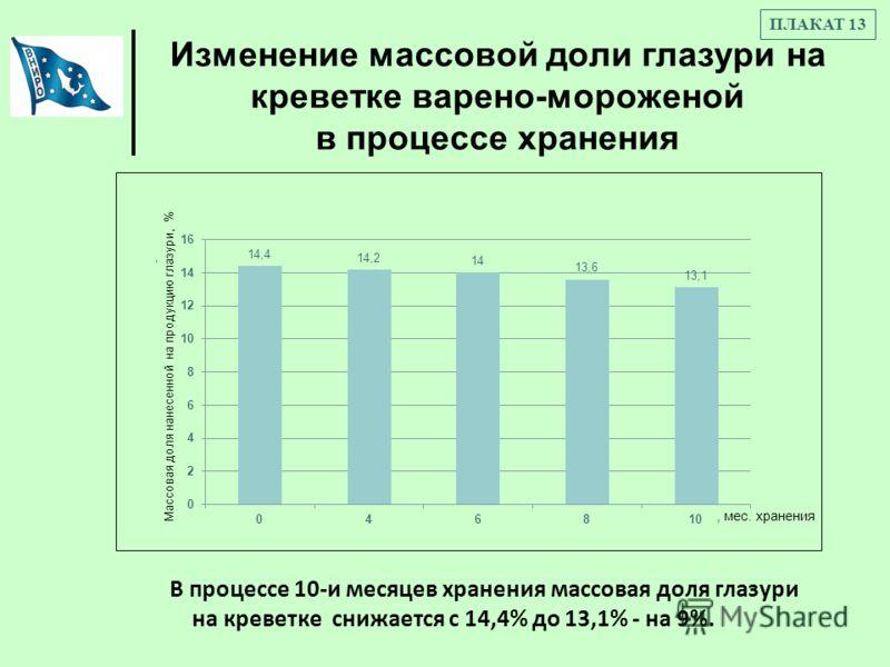 Изменение массовой доли глазури на креветке варено-мороженой в процессе хранения ПЛАКАТ 13 В процессе 10-и месяцев хранения массовая доля глазури на креветке снижается с 14,4% до 13,1% - на 9%.