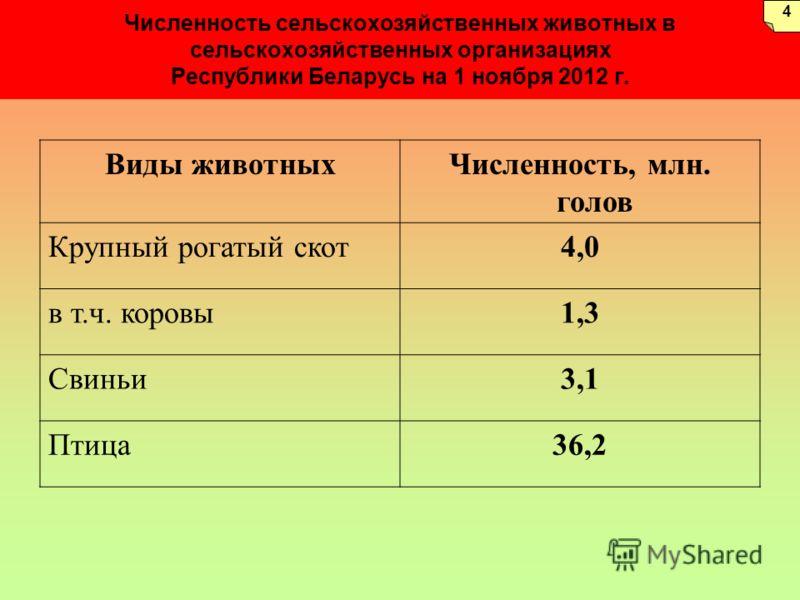 Численность сельскохозяйственных животных в сельскохозяйственных организациях Республики Беларусь на 1 ноября 2012 г. Виды животныхЧисленность, млн. голов Крупный рогатый скот4,0 в т.ч. коровы1,3 Свиньи3,1 Птица36,2 4