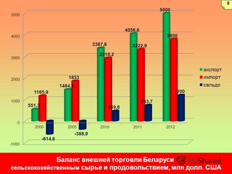 Баланс внешней торговли Беларуси сельскохозяйственным сырье и продовольствием, млн долл. США 9