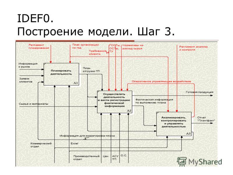 IDEF0. Построение модели. Шаг 3.