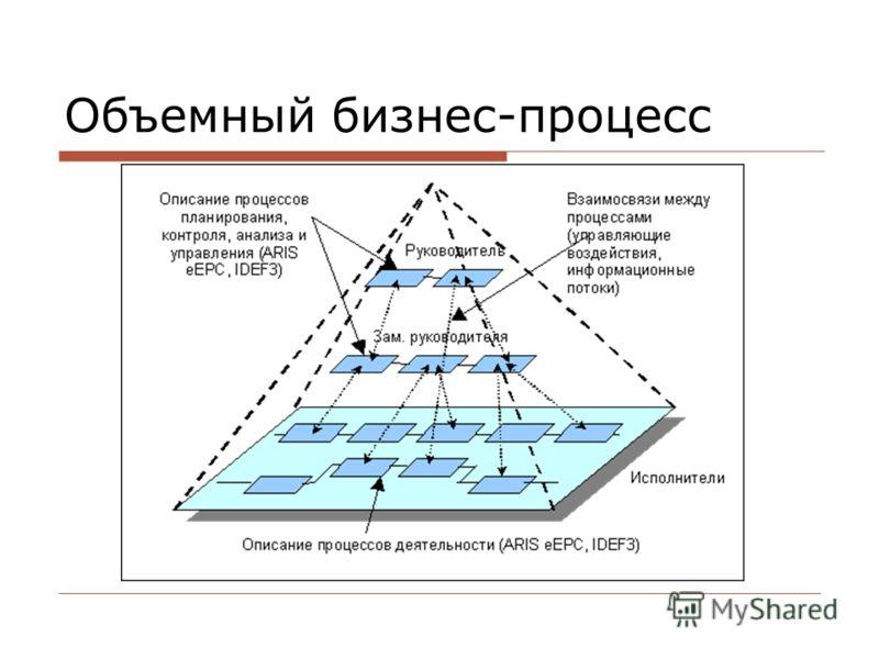 Объемный бизнес-процесс