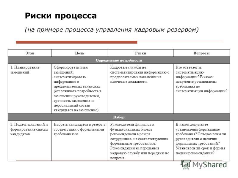 Риски процесса (на примере процесса управления кадровым резервом) ЭтапЦельРискиВопросы Определение потребности 1. Планирование замещений Сформировать план замещений, систематизировать информацию о предполагаемых вакансиях (отслеживать потребность в з