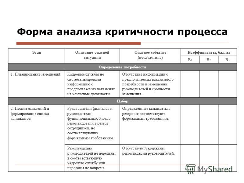 Форма анализа критичности процесса ЭтапОписание опасной ситуации Опасное событие (последствие) Коэффициенты, баллы В1В1 В2В2 В3В3 Определение потребности 1. Планирование замещенийКадровые службы не систематизировали информацию о предполагаемых ваканс