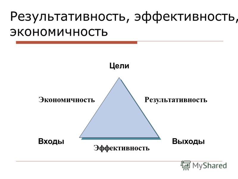 Результативность, эффективность, экономичность Эффективность ВходыВыходы Цели РезультативностьЭкономичность