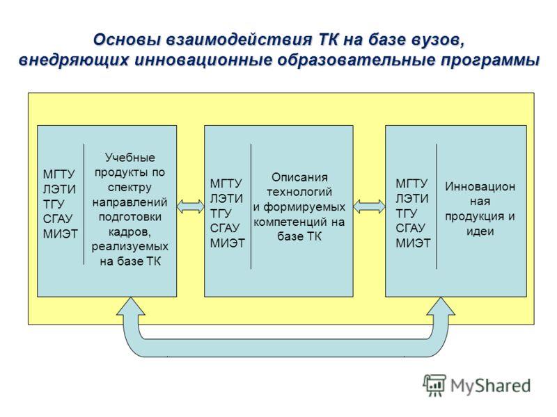 Основы взаимодействия ТК на базе вузов, внедряющих инновационные образовательные программы МГТУ ЛЭТИ ТГУ СГАУ МИЭТ Описания технологий и формируемых компетенций на базе ТК Инновацион ная продукция и идеи Учебные продукты по спектру направлений подгот