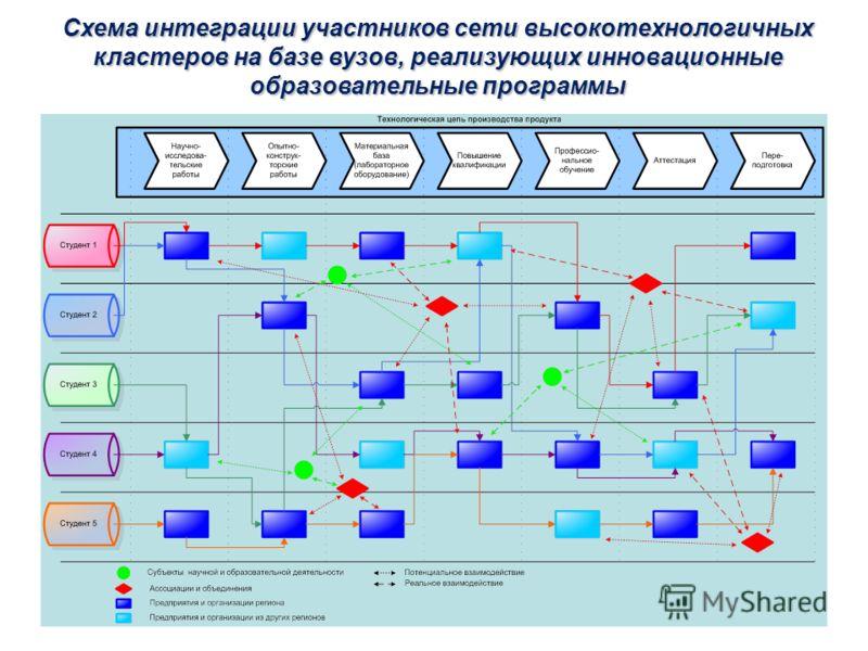Схема интеграции участников сети высокотехнологичных кластеров на базе вузов, реализующих инновационные образовательные программы