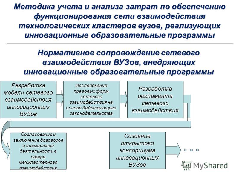 Нормативное сопровождение сетевого взаимодействия ВУЗов, внедряющих инновационные образовательные программы Разработка модели сетевого взаимодействия инновационных ВУЗов Исследование правовых форм сетевого взаимодействия на основе действующего законо