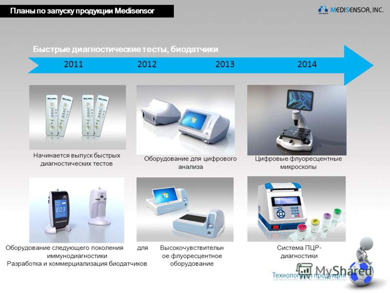 2011 2012 2013 2014 Быстрые диагностические тесты, биодатчики Оборудование следующего поколения для иммунодиагностики Разработка и коммерциализация биодатчиков Высокочувствительн ое флуоресцентное оборудование Оборудование для цифрового анализа Цифро
