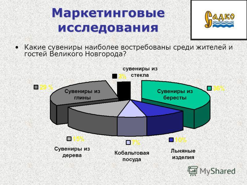 Маркетинговые исследования Какие сувениры наиболее востребованы среди жителей и гостей Великого Новгорода? Сувениры из глины Сувениры из бересты Сувениры из дерева Кобальтовая посуда Льняные изделия сувениры из стекла