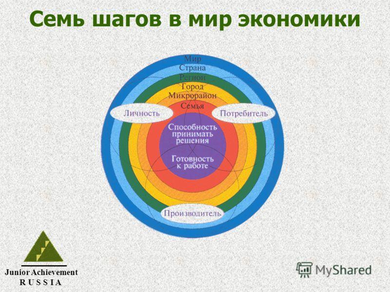 Junior Achievement R U S S I A Семь шагов в мир экономики