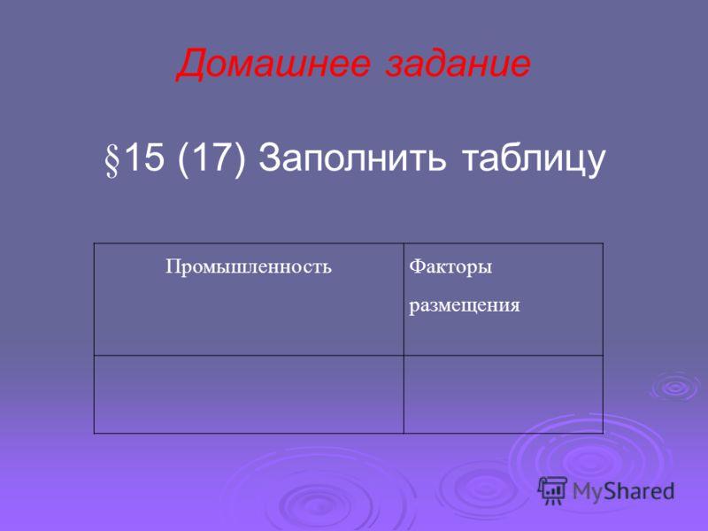 Промышленность Факторы размещения Домашнее задание §15 (17) Заполнить таблицу