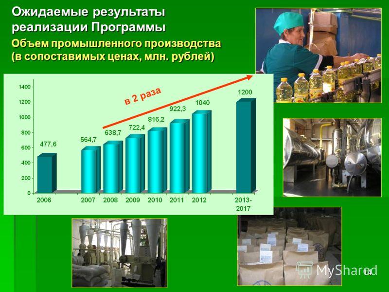 14 Объем промышленного производства (в сопоставимых ценах, млн. рублей) Ожидаемые результаты реализации Программы в 2 раза