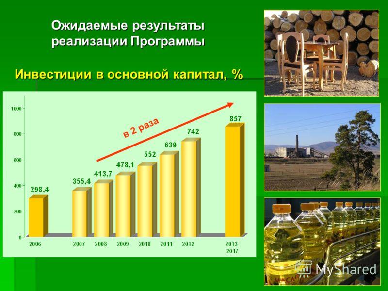 17 Инвестиции в основной капитал, % Ожидаемые результаты реализации Программы в 2 раза