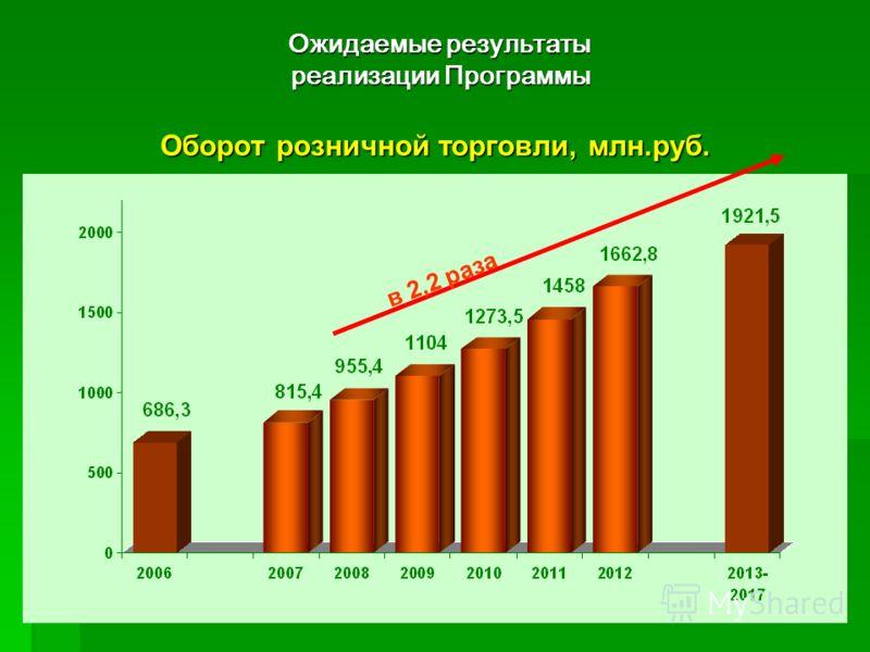 20 Оборот розничной торговли, млн.руб. Ожидаемые результаты реализации Программы реализации Программы в 2,2 раза