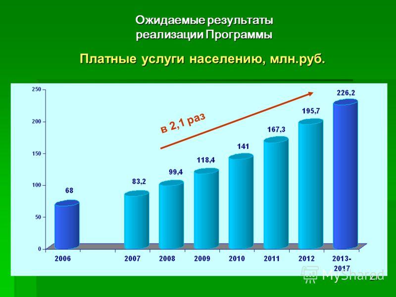 21 Платные услуги населению, млн.руб. Ожидаемые результаты реализации Программы в 2,1 раз