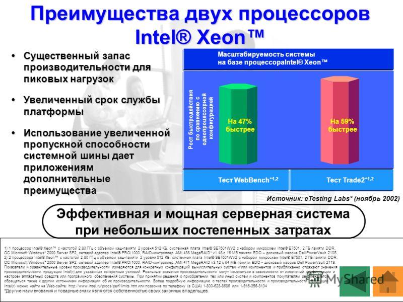 Рост быстродействия по сравнению с однопроцессорной конфигурацией Источник: eTesting Labs* (ноябрь 2002) Тест WebBench* 1,2 Тест Trade2* 1,2 Масштабируемость системы на базе процессораIntel® Xeon Преимущества двух процессоров Intel® Xeon Существенный