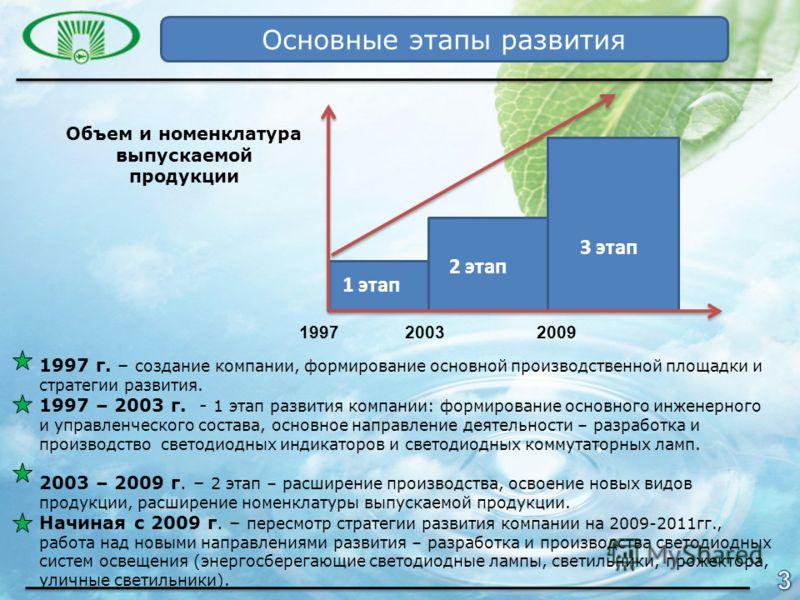 1 этап 2 этап 3 этап 199720032009 Объем и номенклатура выпускаемой продукции 1997 г. – создание компании, формирование основной производственной площадки и стратегии развития. 1997 – 2003 г. - 1 этап развития компании: формирование основного инженерн