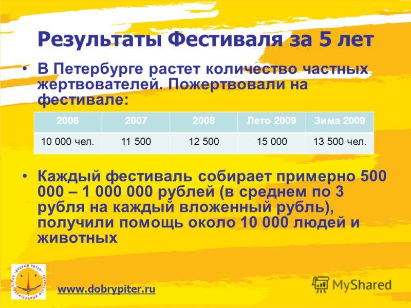 www.dobrypiter.ru Результаты Фестиваля за 5 лет В Петербурге растет количество частных жертвователей. Пожертвовали на фестивале: Каждый фестиваль собирает примерно 500 000 – 1 000 000 рублей (в среднем по 3 рубля на каждый вложенный рубль), получили