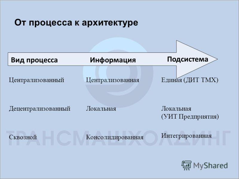 От процесса к архитектуре Вид процесса Централизованный Децентрализованный Сквозной Информация Централизованная Локальная Консолидированная Единая (ДИТ ТМХ) Локальная (УИТ Предприятия) Интегрированная Подсистема