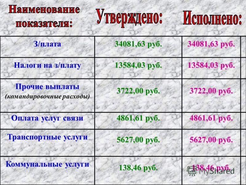 З/плата 34081,63 руб. Налоги на з/плату 13584,03 руб. Прочие выплаты (командировочные расходы) 3722,00 руб. Оплата услуг связи 4861,61 руб. Транспортные услуги 5627,00 руб. Коммунальные услуги 138,46 руб.