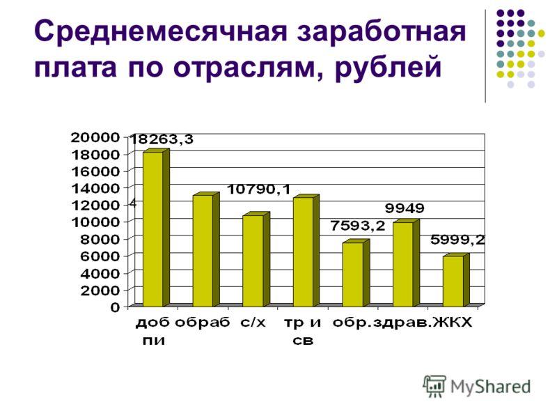Среднемесячная заработная плата по отраслям, рублей 4