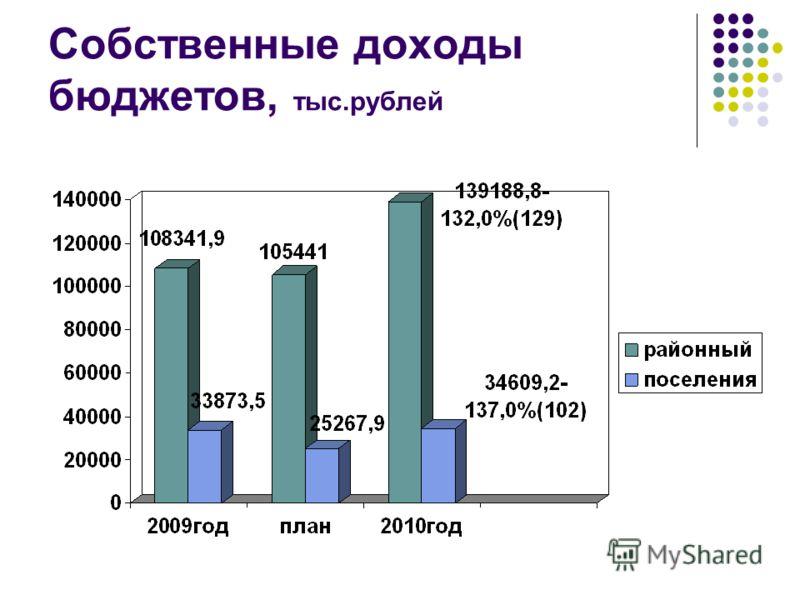 Собственные доходы бюджетов, тыс.рублей