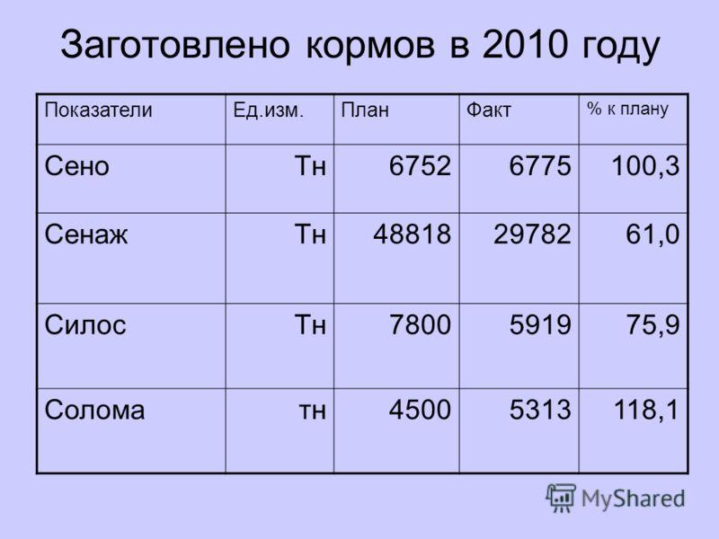 Заготовлено кормов в 2010 году ПоказателиЕд.изм.ПланФакт % к плану СеноТн67526775100,3 СенажТн488182978261,0 СилосТн7800591975,9 Соломатн45005313118,1