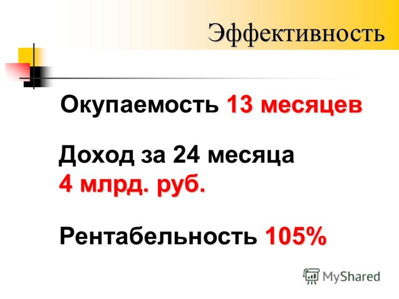 Эффективность Доход за 24 месяца 4 млрд. руб. 105% Рентабельность 105% 13 месяцев Окупаемость 13 месяцев