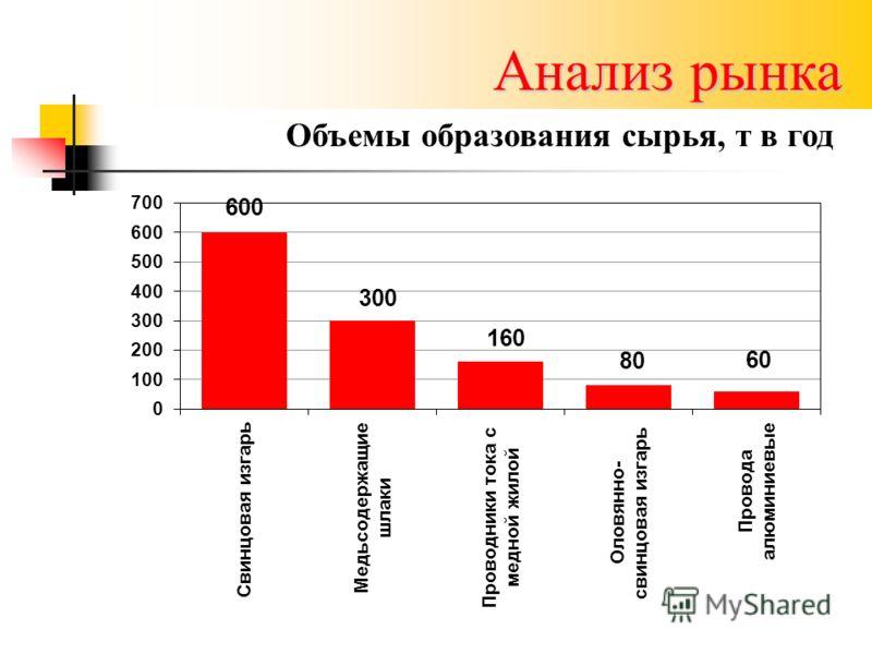 Анализ рынка Объемы образования сырья, т в год