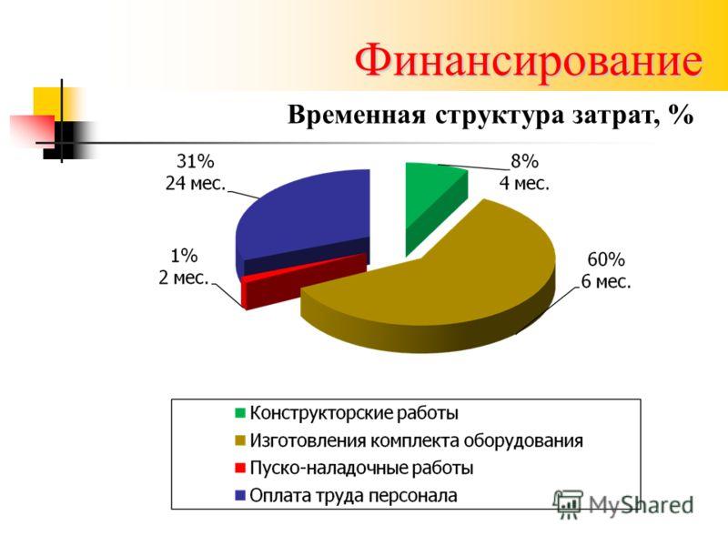 Финансирование Временная структура затрат, %