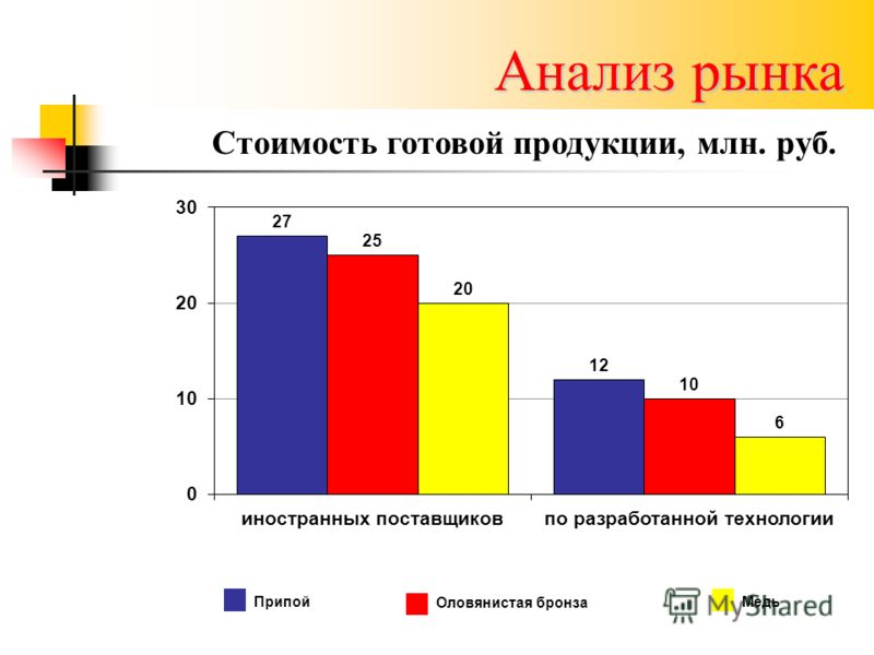 Анализ рынка Стоимость готовой продукции, млн. руб. ПрипойОловянистая бронзаМедь
