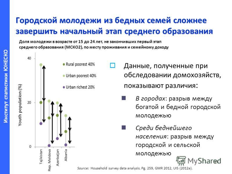 Институт статистики ЮНЕСКО Городской молодежи из бедных семей сложнее завершить начальный этап среднего образования 15 Source: Household survey data analysis. Pg. 259, GMR 2012, UIS (2012a). Данные, полученные при обследовании домохозяйств, показываю