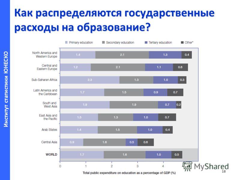Институт статистики ЮНЕСКО Как распределяются государственные расходы на образование? 18