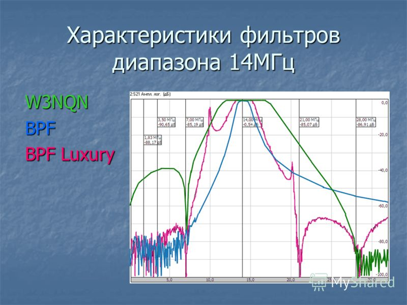 Характеристики фильтров диапазона 14МГц W3NQNBPF BPF Luxury