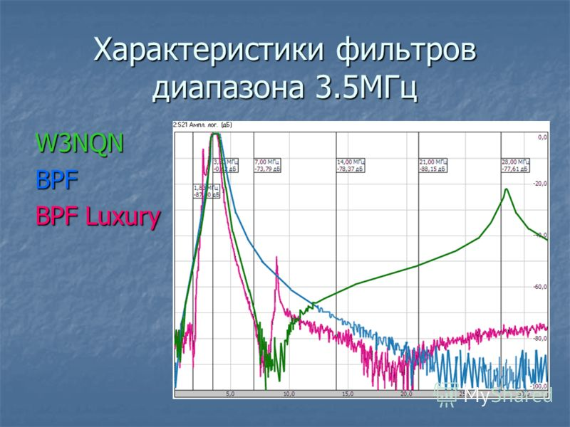Характеристики фильтров диапазона 3.5МГц W3NQNBPF BPF Luxury