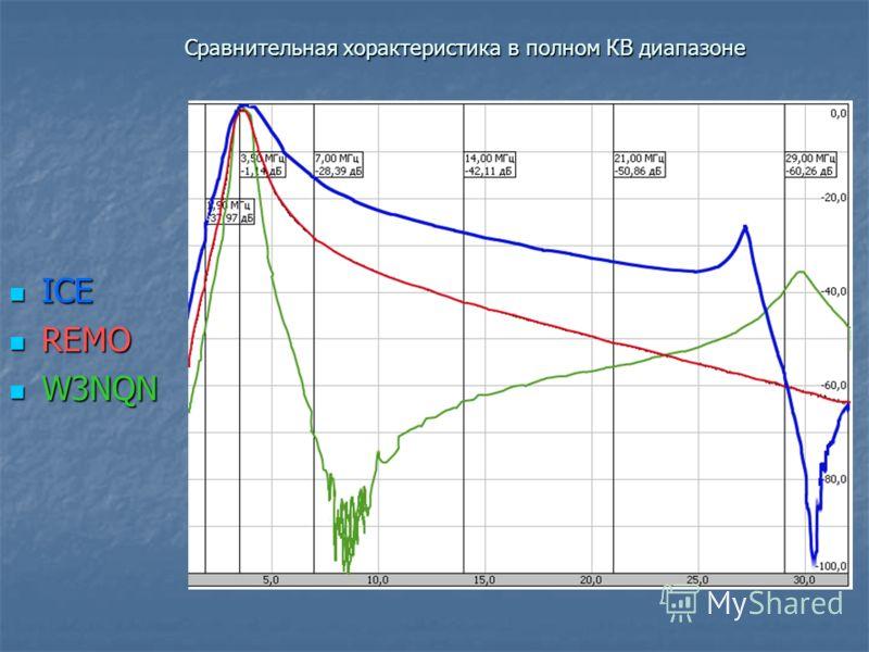 Сравнительная хорактеристика в полном КВ диапазоне ICE ICE REMO REMO W3NQN W3NQN