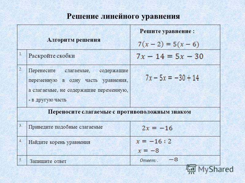 Решение линейного уравнения Алгоритм решения Решите уравнение : 1. Раскройте скобки 2. Перенесите слагаемые, содержащие переменную в одну часть уравнения, а слагаемые, не содержащие переменную, - в другую часть Переносите слагаемые с противоположным