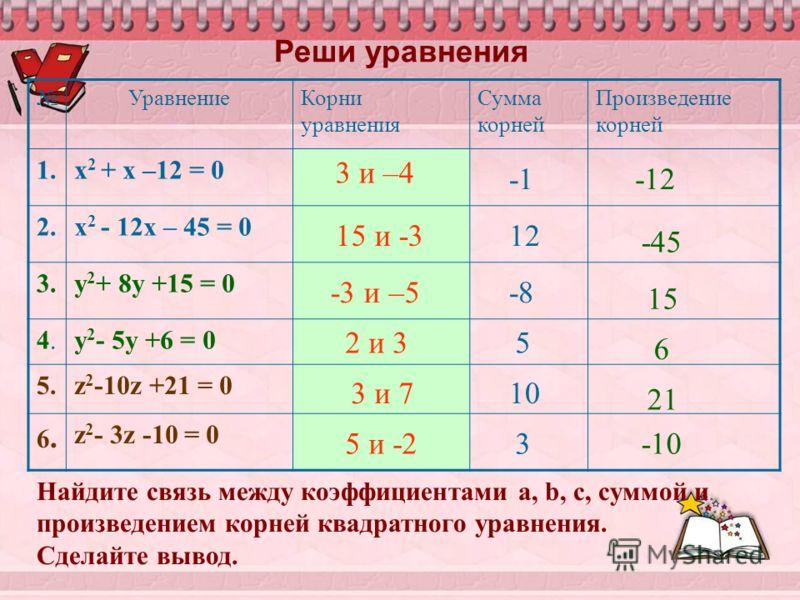 Реши уравнения УравнениеКорни уравнения Сумма корней Произведение корней 1.х 2 + х –12 = 0 2.х 2 - 12х – 45 = 0 3.у 2 + 8у +15 = 0 4.4.у 2 - 5у +6 = 0 5.z 2 -10z +21 = 0 6.6. z 2 - 3z -10 = 0 3 и –4 15 и -3 -3 и –5 3 и 7 2 и 3 5 и -2 12 -45 -8 15 5 6