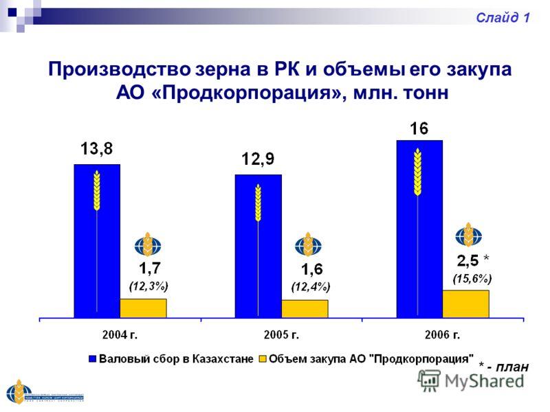 * - план Производство зерна в РК и объемы его закупа АО «Продкорпорация», млн. тонн Слайд 1