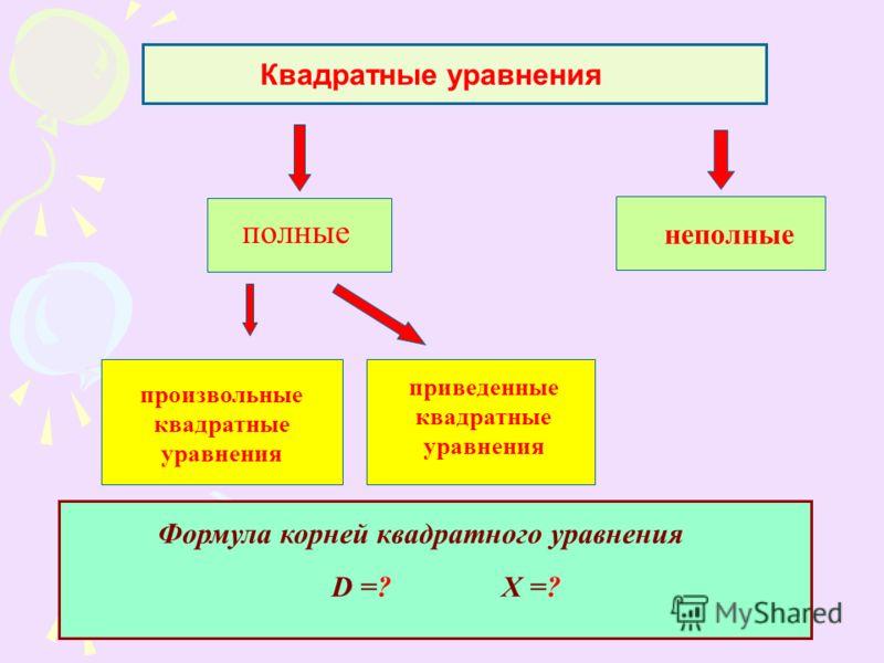 Квадратные уравнения Произвольные произвольные квадратные уравнения приведенные квадратные уравнения полные неполные Формула корней квадратного уравнения D =? Х =?