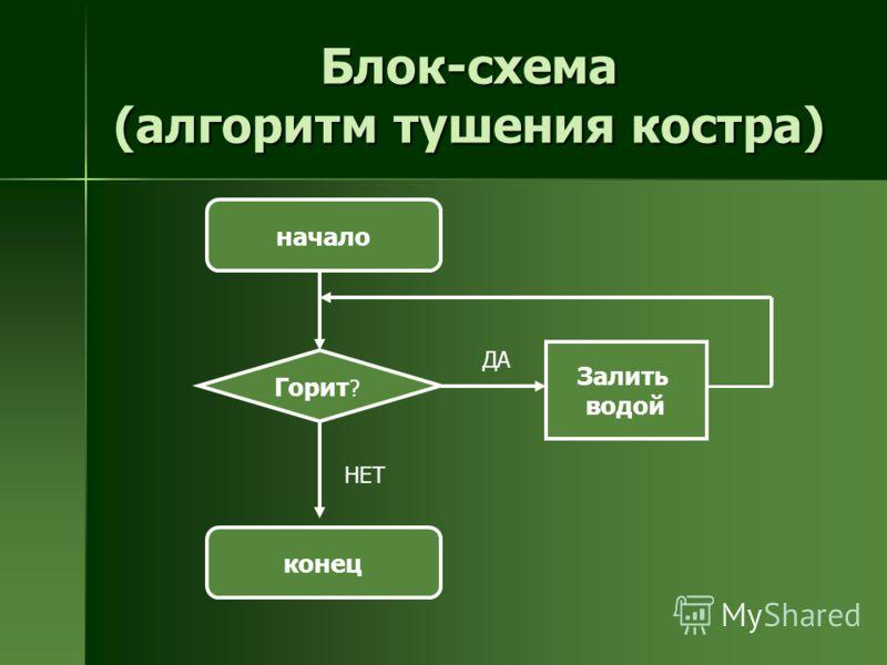 Блок-схема (алгоритм тушения