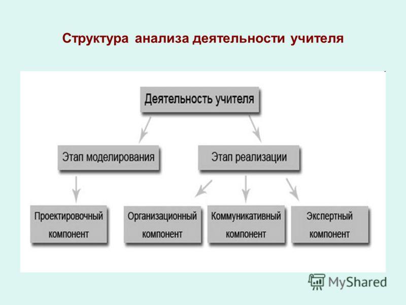 Структура анализа деятельности учителя